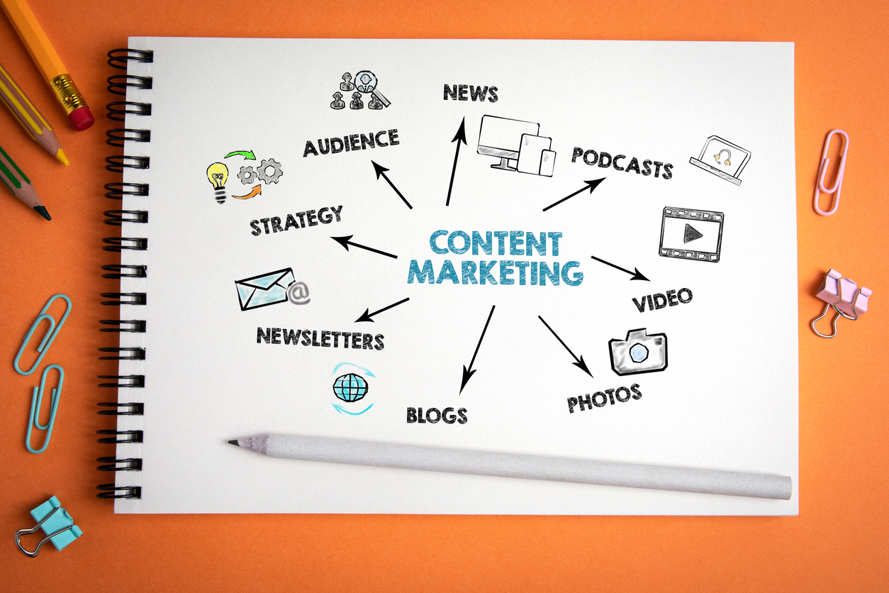 Content Marketing. News, social media, websites and advertising